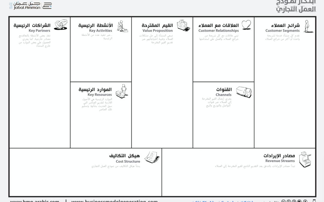 Canvas نموذج العمل التجاري جاهز